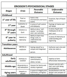 Developmental Psychology Stages Free Images At Clkercom Vector