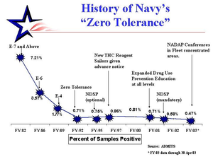 Zero Tolerance Statistics Show Drug Use In The U.s. Navy Is Down More Than Other Services Image