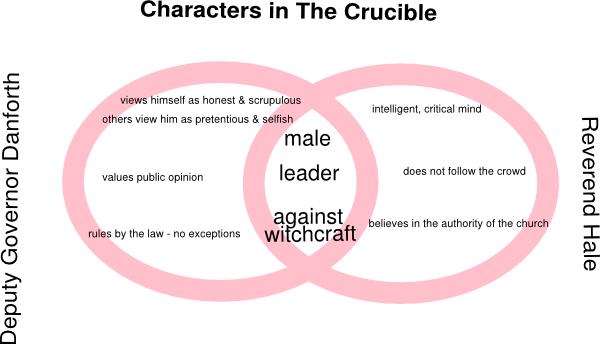 Crucible Characters Venn Diagram Clip Art At Clker Vector Clip