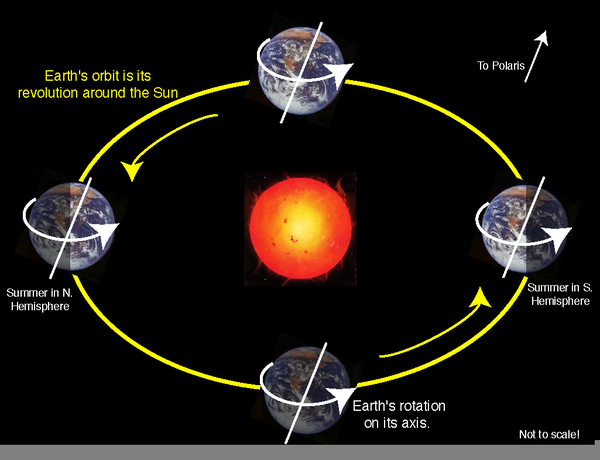 Rotation Revolution Earth Free Images At Clker Vector Clip