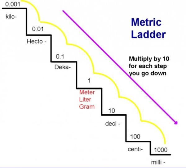 Measurescribsheet additionally Grade Measurement Worksheet also E B De Da C E Eaad also Image Width   Height   Version moreover Maxresdefault. on chart for converting metric units
