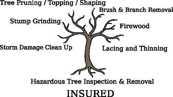 tree service clip art at clker com vector clip art online royalty rh clker com Tree Trimming Clip Art Tree Service Clip Art