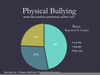 Physical Bullying Statistics Image
