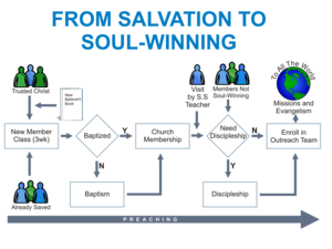 From Salvation To Soul Winning Image
