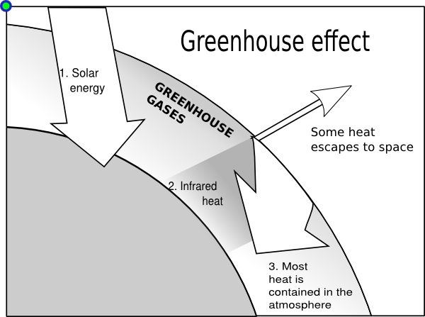 greenhouse effect diagram worksheet pdf