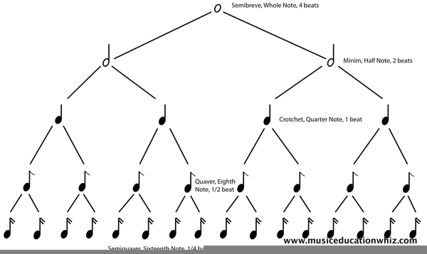 Note Tree Diagram Trusted Wiring Diagram