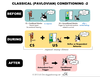Classical Conditioning Image