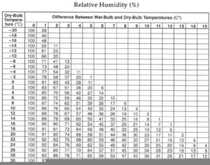 Relative humidity chart free images at clker com vector clip art