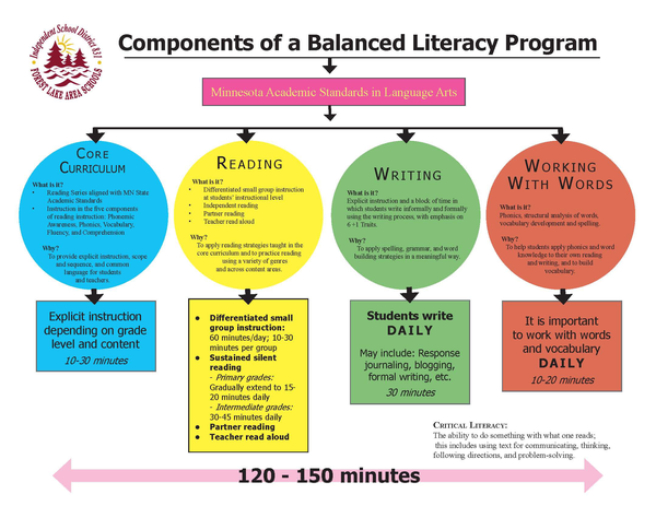 Balanced Literacy Clipart Free Images At Clkercom Vector Clip