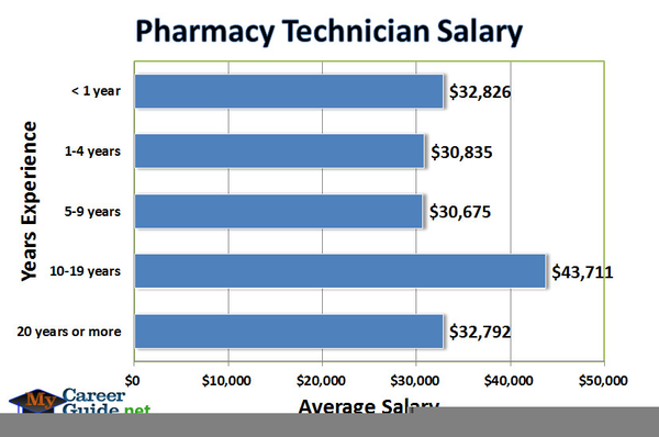 Pharmacy Technician Salary | Free Images at Clker.com - vector clip ...