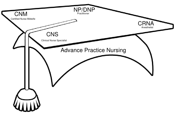 Trauma nursing advanced practice