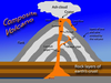 Lava Flows Diagram Image