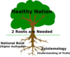 2 Roots Of A Healthy Nation Clip Art