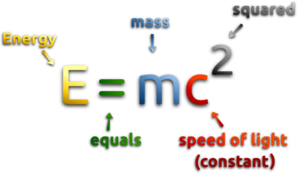Mass - Energy Equivalence Formula With Explanation Clip Art