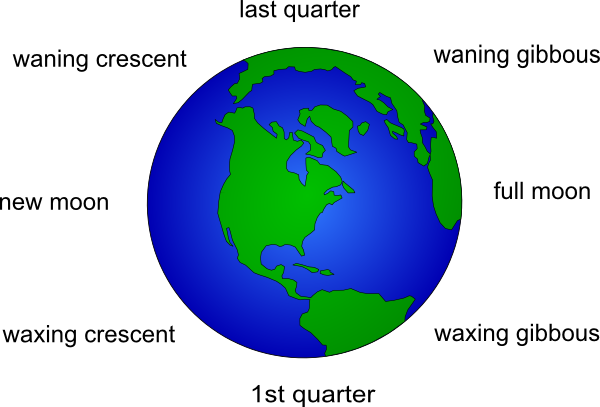 Sun Moon Earth Clip Art - Pics about space
