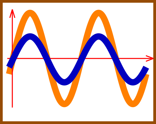 in phase sine waves clip art at clker com vector clip art online rh clker com