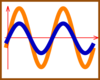 In-phase Sine Waves Clip Art