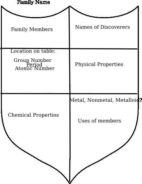 family shield: