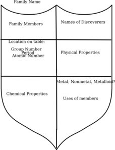 Chemistry Family Shield Clip Art