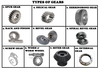 Mechanical Gear Types Image