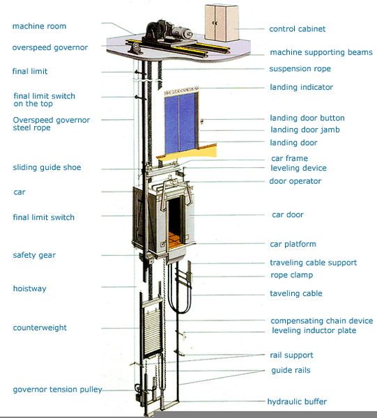 Lift Elevator Parts Free Images At Clker Com Vector