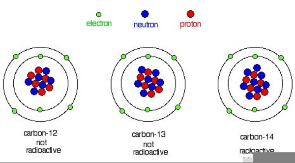 Radioactive Isotope