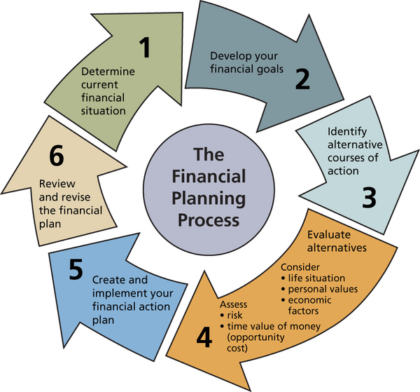 Financial Planning Process | Free Images at Clker.com ...