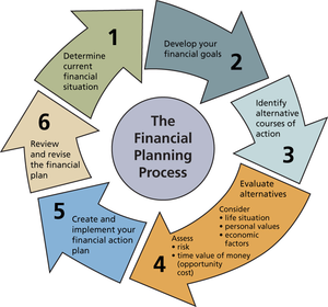 Financial Planning Process Image