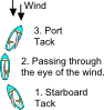 Tack Diagram (sailing) Clip Art