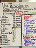 Subordinating Conjunctions Chart Image