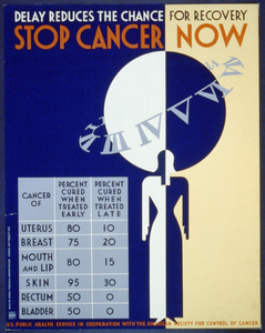 Stop Cancer Now Delay Reduces The Chance For Recovery. Image