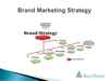 Branding Marketing Strategy Image