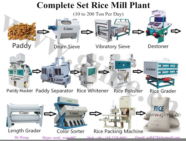 Rice Milling Process