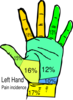 Surgeon Left Hand Pain Incidence Clip Art