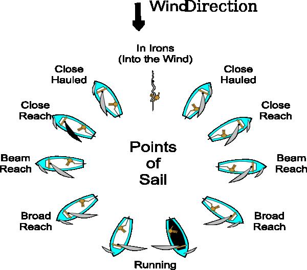 Points Of Sail Clip Art at Clker com - vector clip art