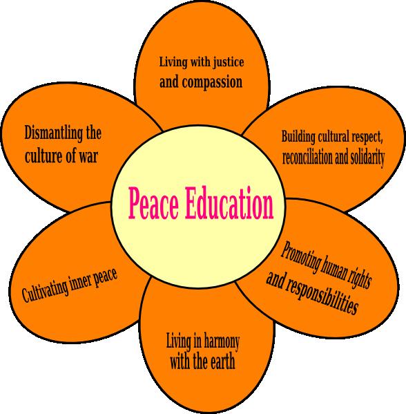 Peace and Harmony Essay