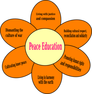 Peace Education Clip Art