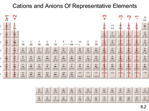 Charges Periodic Table Image