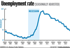 Unemployment Rate Pictures Image