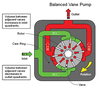 Balanced Vane Pump Image